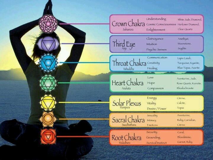 chakra-colours--2