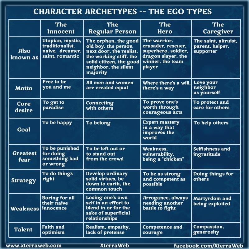 CharacterArchetypes-EgoTypes