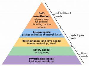 maslow-hierarchy-1024x761
