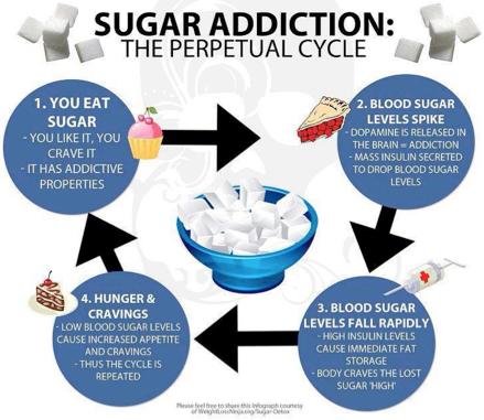 sugar-diagram