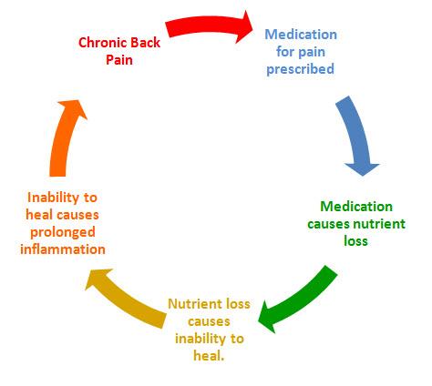 Drug-Induced-Nutritional-Deficiencies