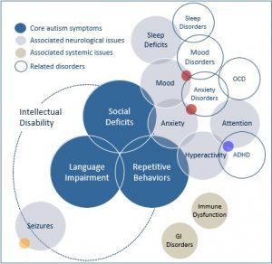 associated_conditions_diagram-2